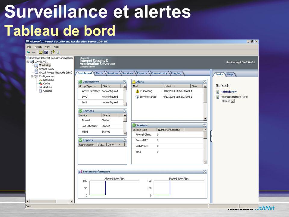 Surveillance et alertes Tableau de bord