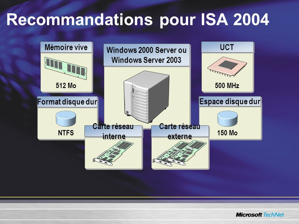 Recommandations pour ISA 2004