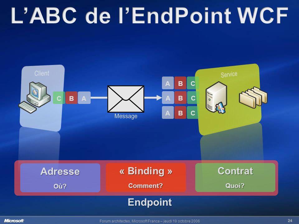 L'ABC de l'EndPoint WCF