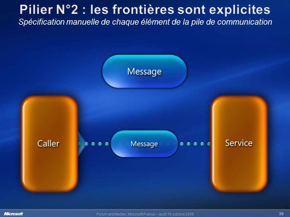 Pilier N°2 : les frontières sont explicites