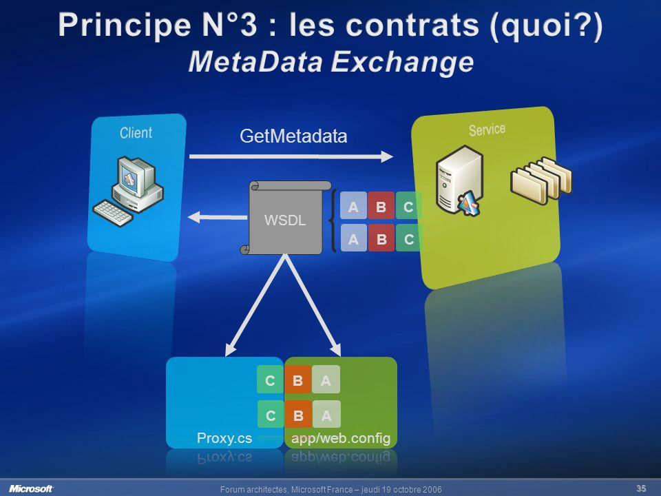 Principe N°3 : les contrats (quoi )