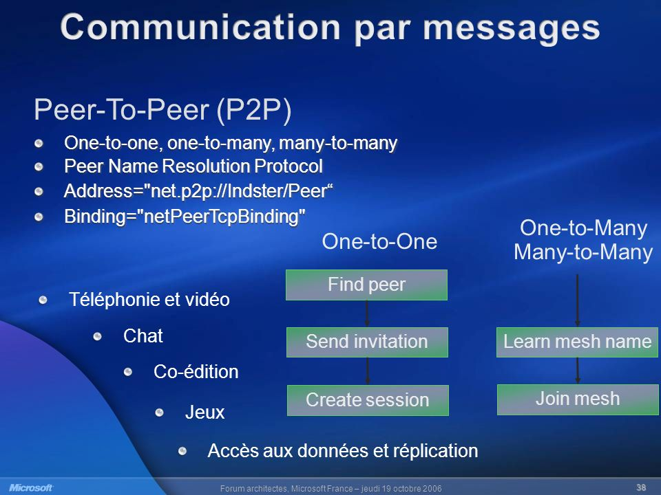 Communication par messages