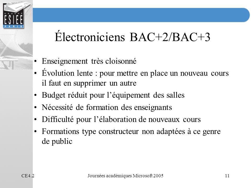 Électroniciens BAC+2/BAC+3