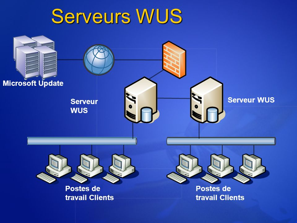 Serveurs WUS Microsoft Update Serveur WUS Serveur WUS