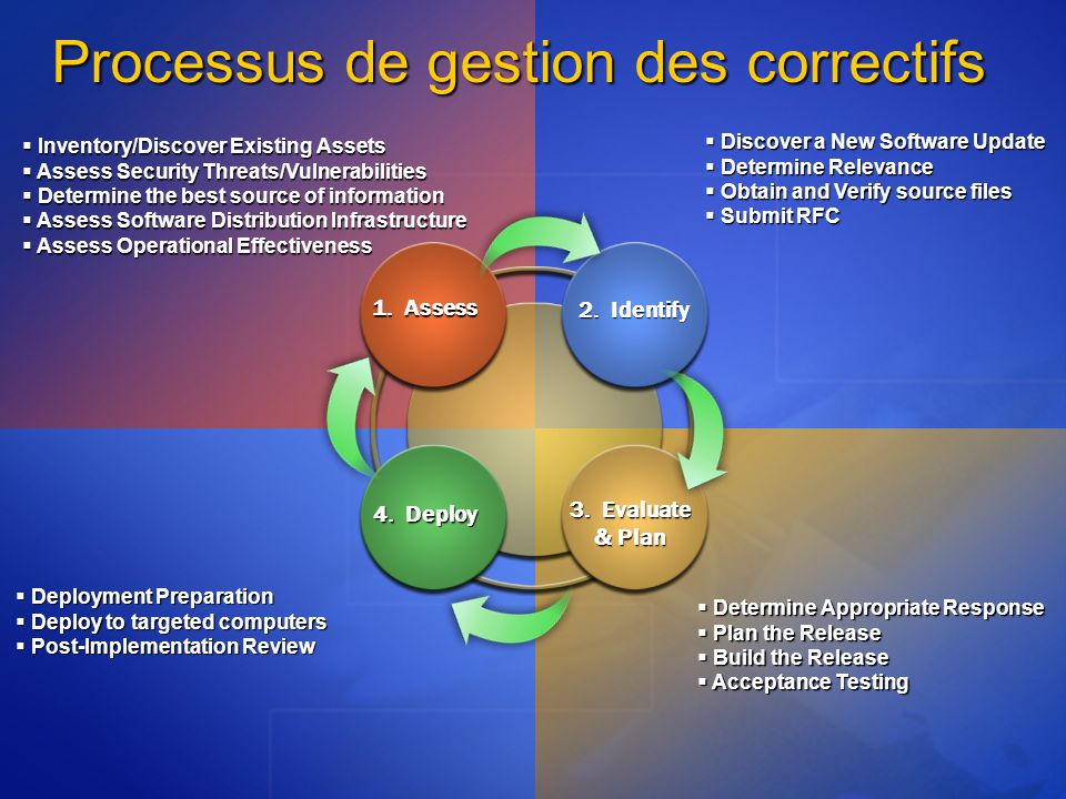 Processus de gestion des correctifs