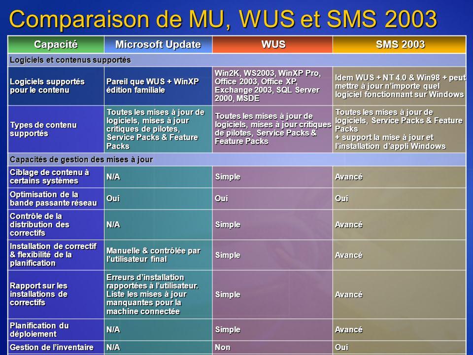 Comparaison de MU, WUS et SMS 2003