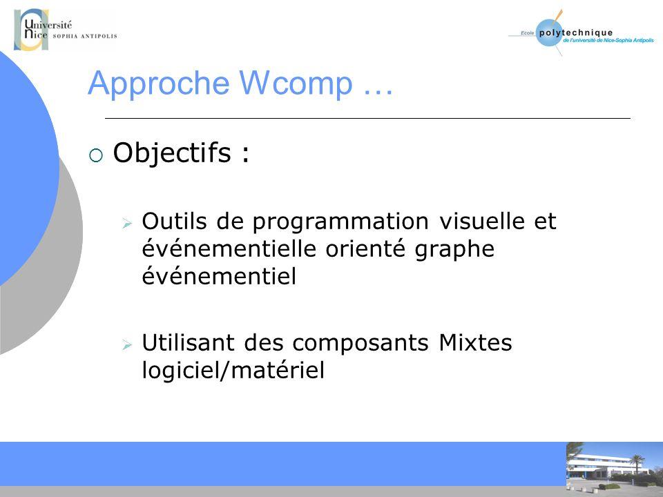 Approche Wcomp … Objectifs :