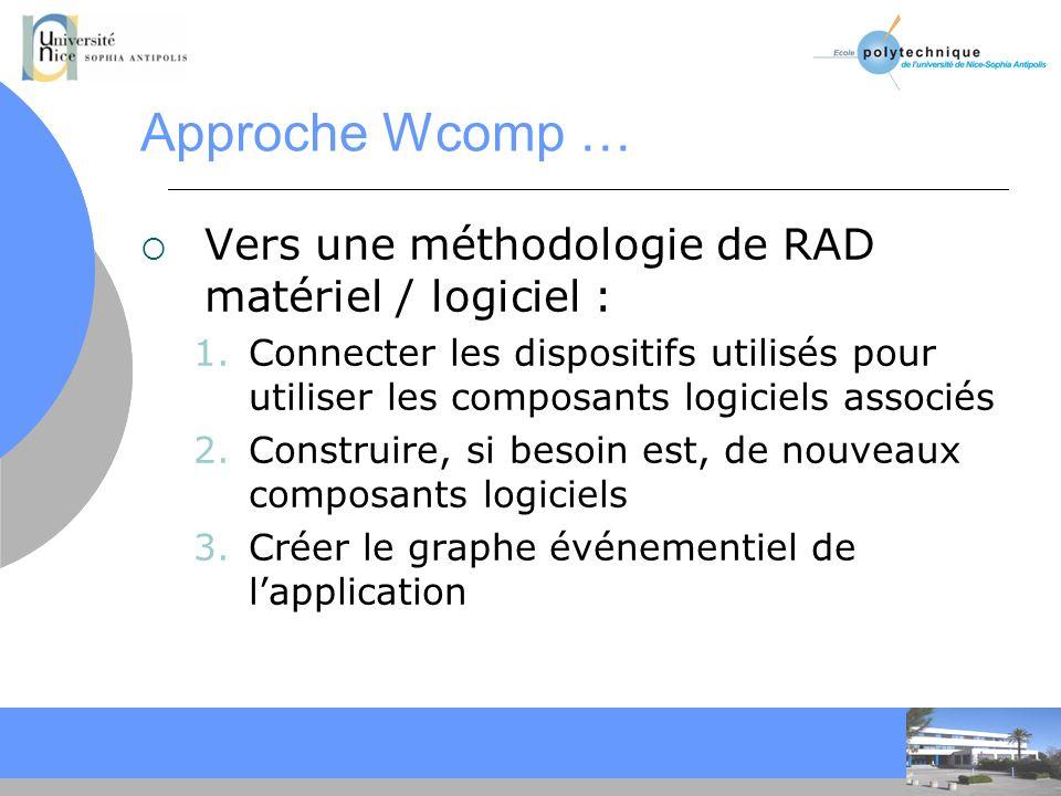Approche Wcomp … Vers une méthodologie de RAD matériel / logiciel :