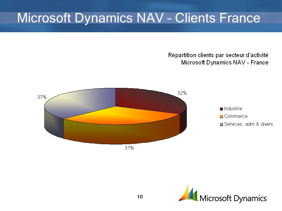 Microsoft Dynamics NAV – Clients France