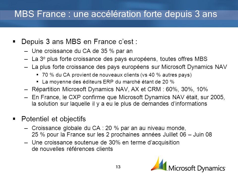 MBS France : une accélération forte depuis 3 ans