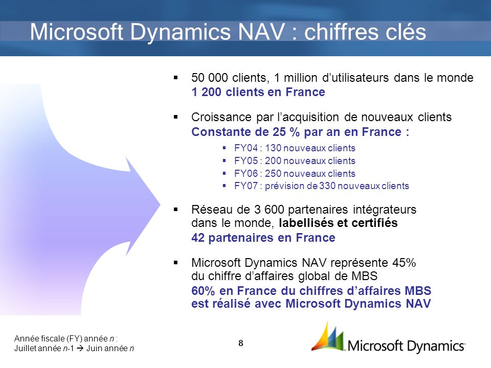 Microsoft Dynamics NAV : chiffres clés