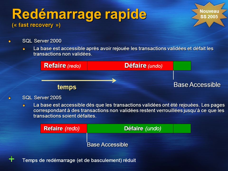 Redémarrage rapide (« fast recovery »)