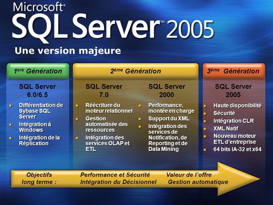 Une version majeure SQL Server 7.0 SQL Server 2000 2ème Génération