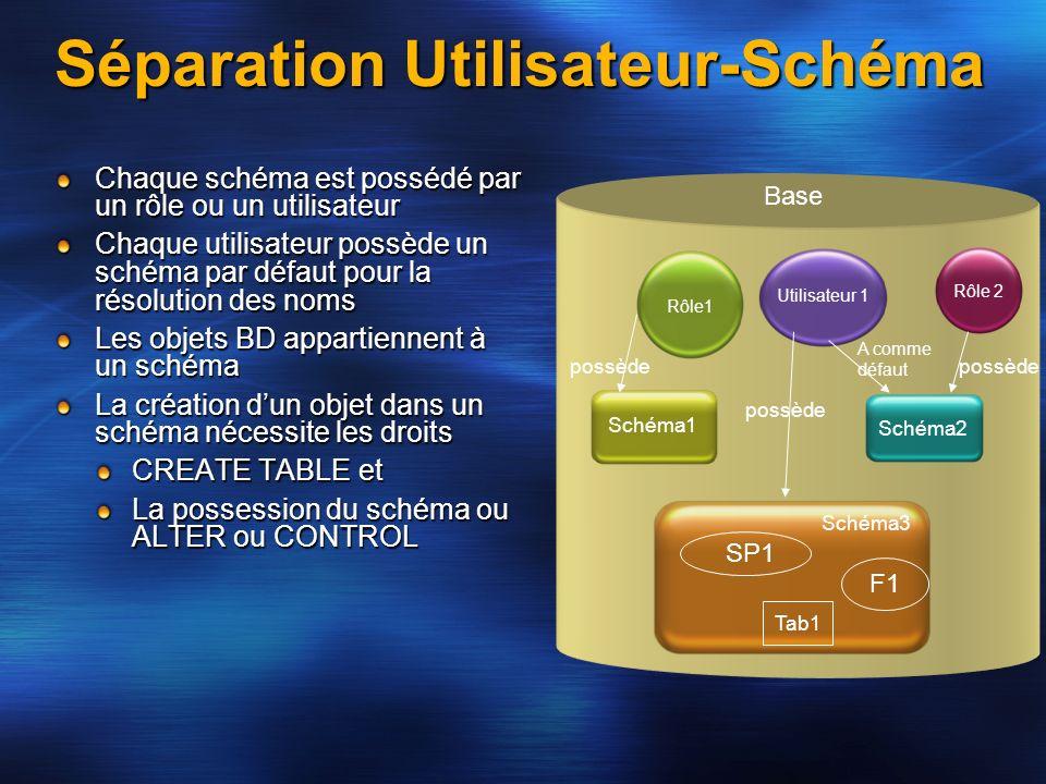 Séparation Utilisateur-Schéma