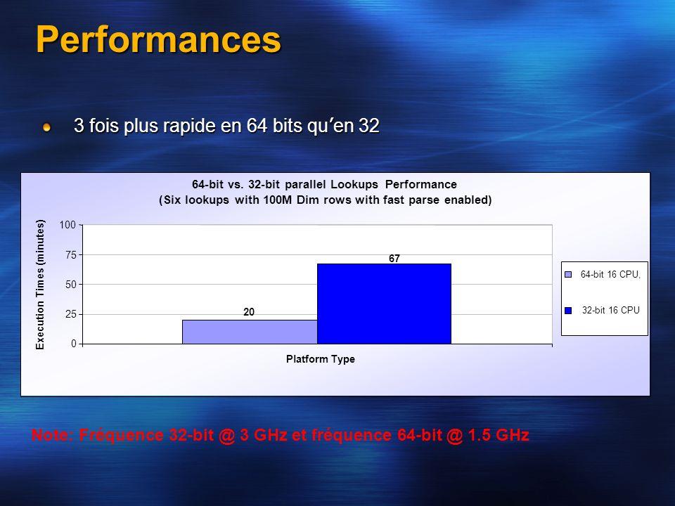 Performances 3 fois plus rapide en 64 bits qu'en 32