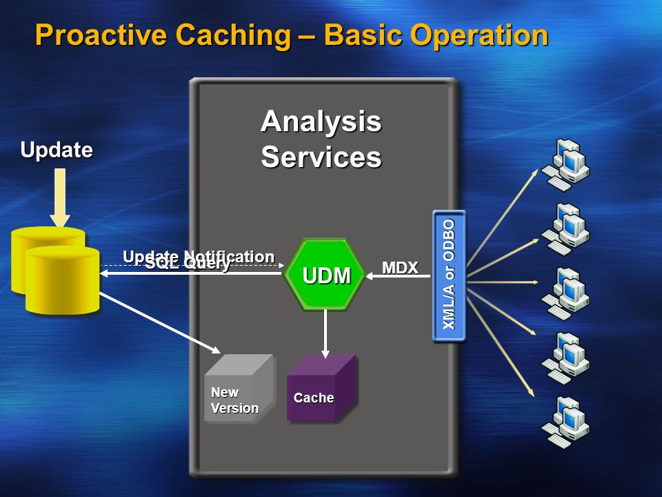 Proactive Caching – Basic Operation