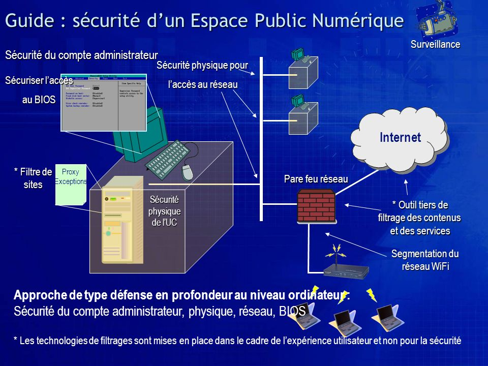 Guide : sécurité d'un Espace Public Numérique