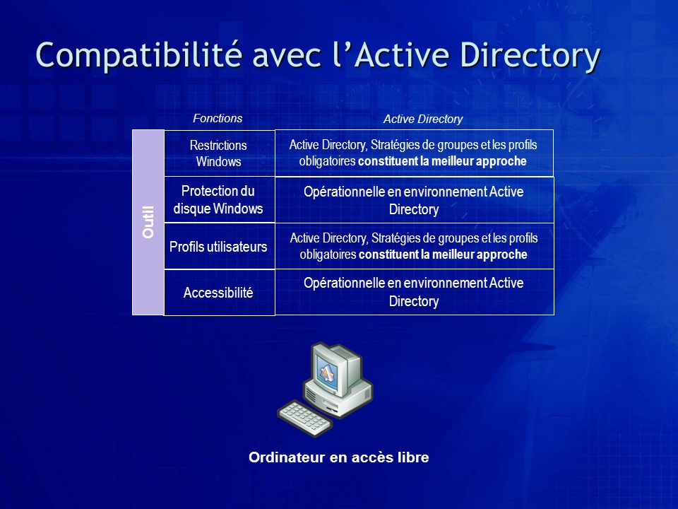 Compatibilité avec l'Active Directory