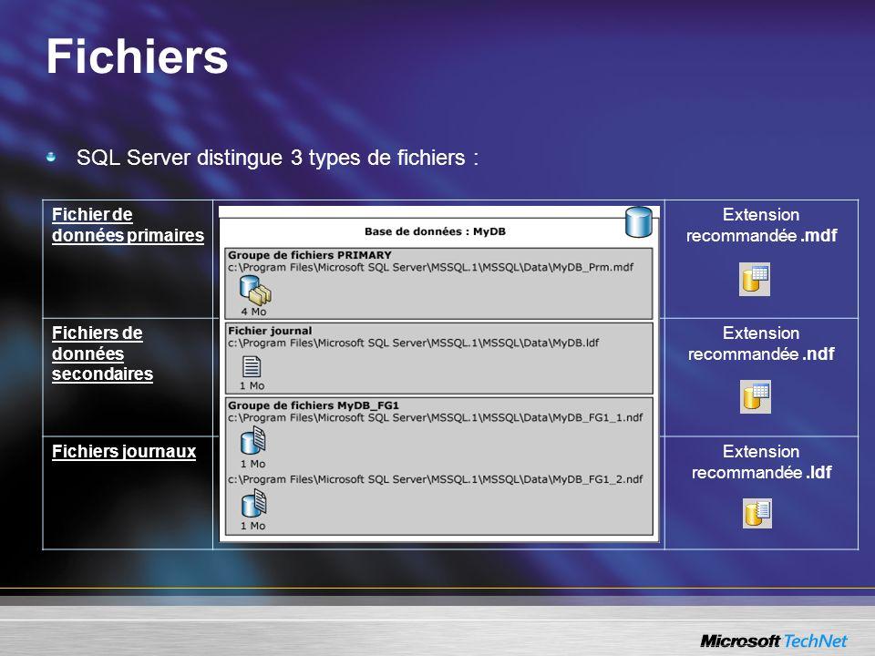 Fichiers SQL Server distingue 3 types de fichiers :