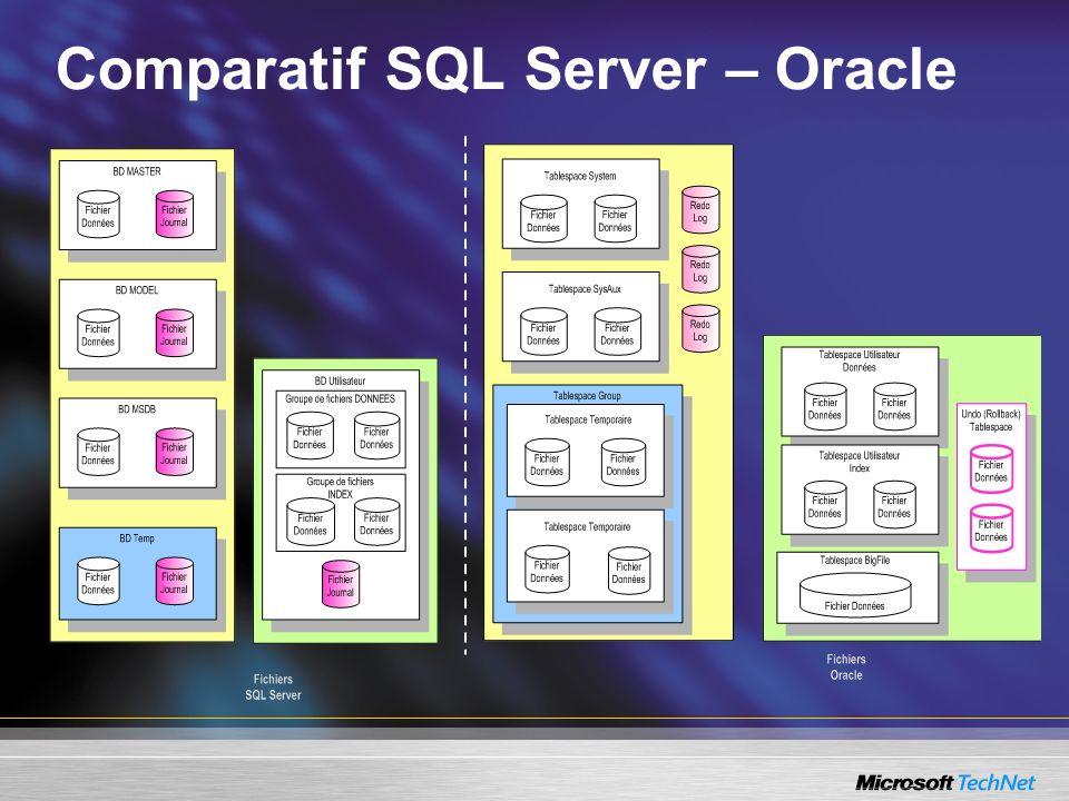 Comparatif SQL Server – Oracle