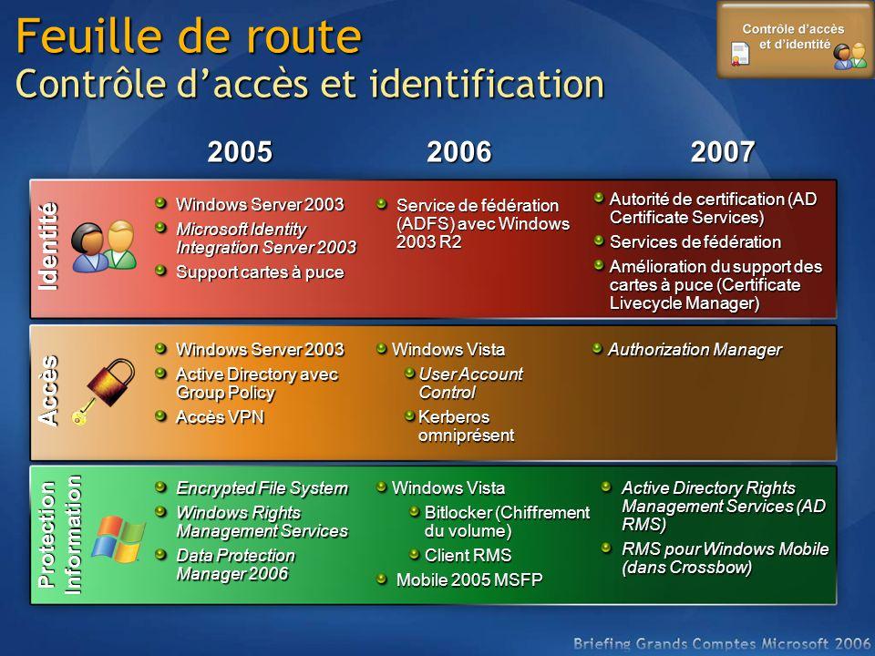 Feuille de route Contrôle d'accès et identification