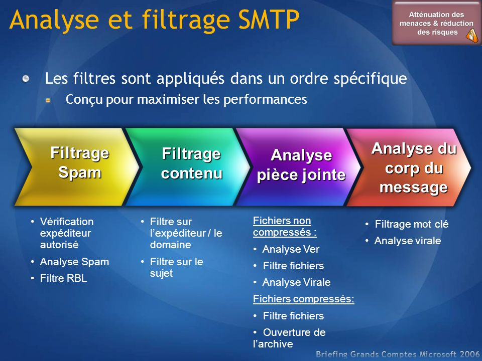 Analyse et filtrage SMTP