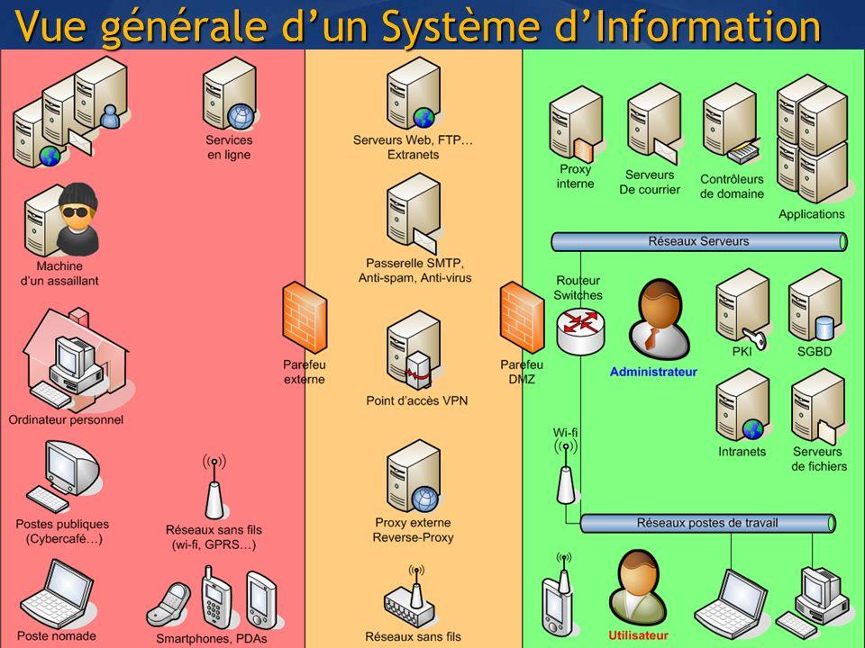 Vue générale d'un Système d'Information
