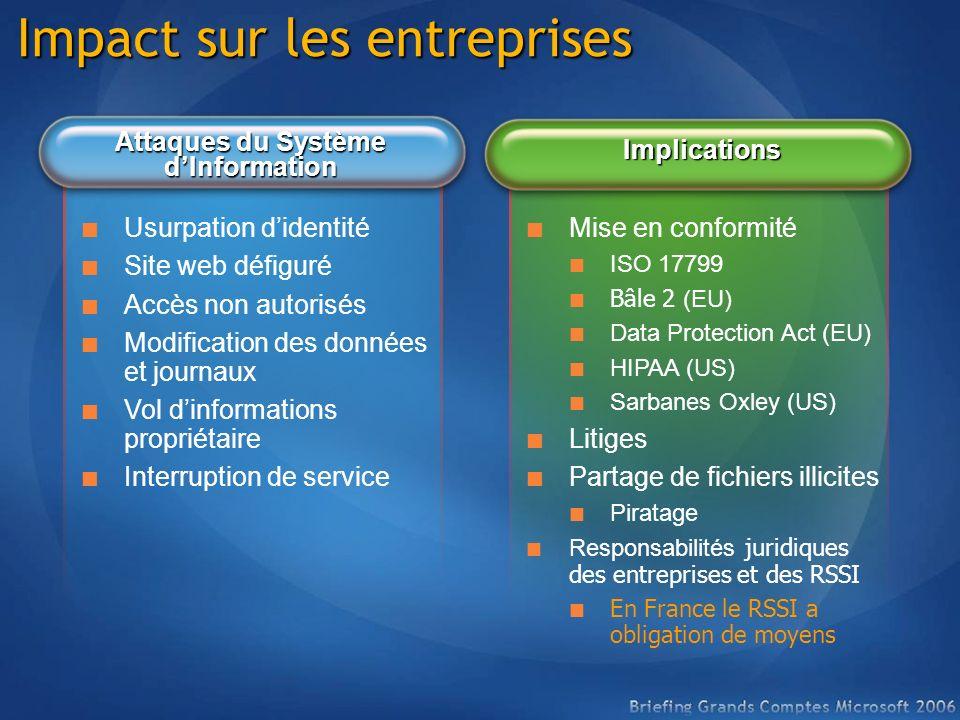 Impact sur les entreprises