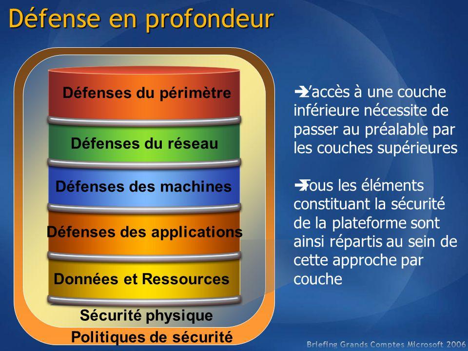 Défense en profondeur Briefing Grands Comptes 2006. L'accès à une couche inférieure nécessite de passer au préalable par.