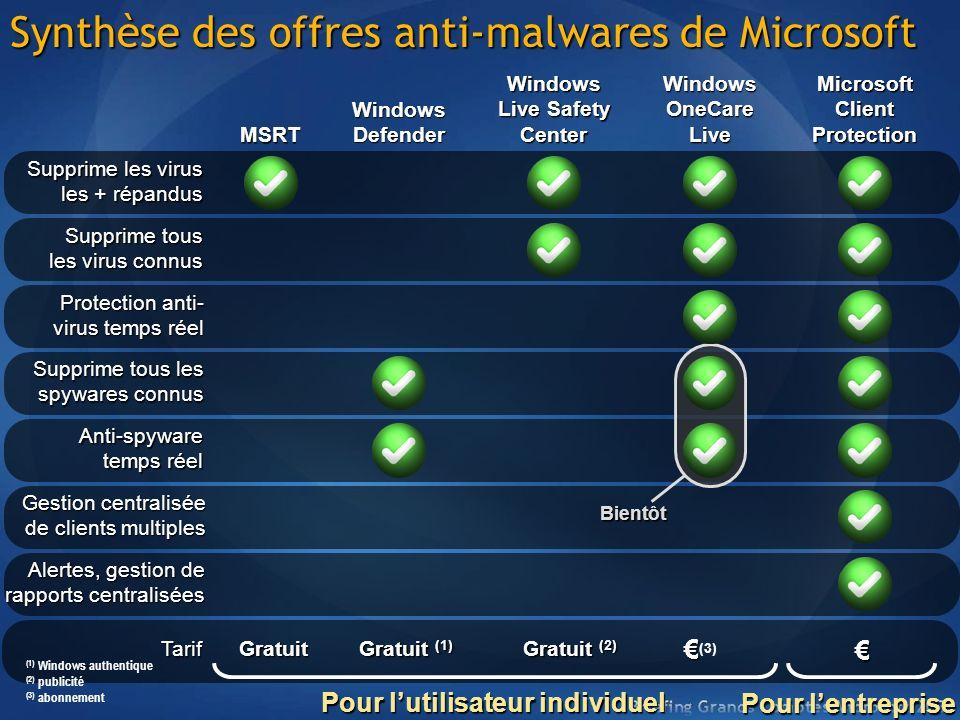 Synthèse des offres anti-malwares de Microsoft