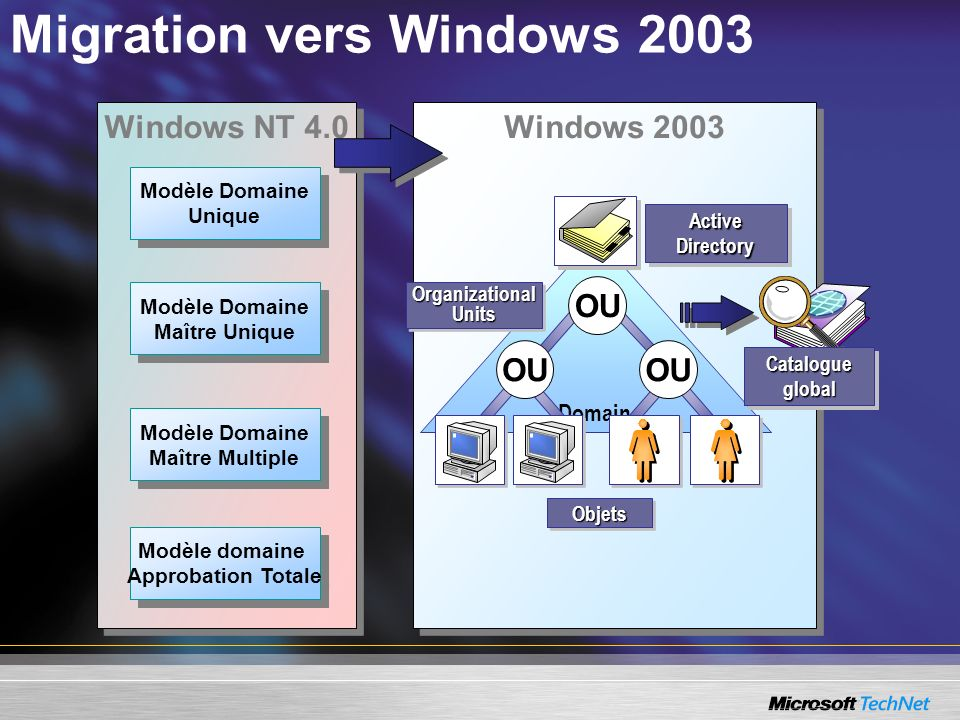 Migration vers Windows 2003