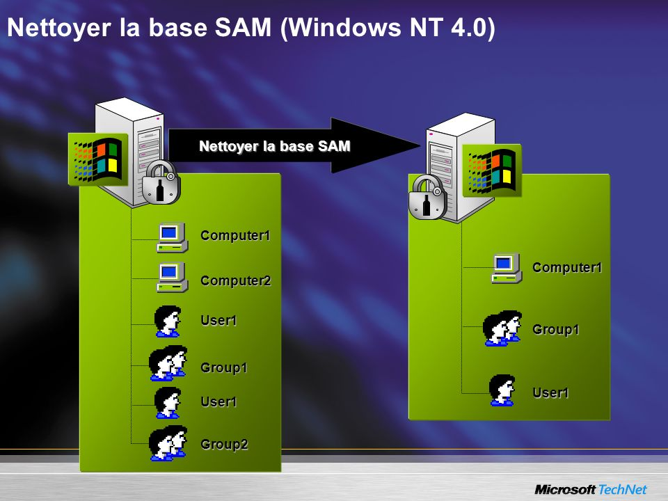 Nettoyer la base SAM (Windows NT 4.0)