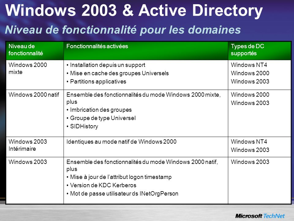 Windows 2003 & Active Directory