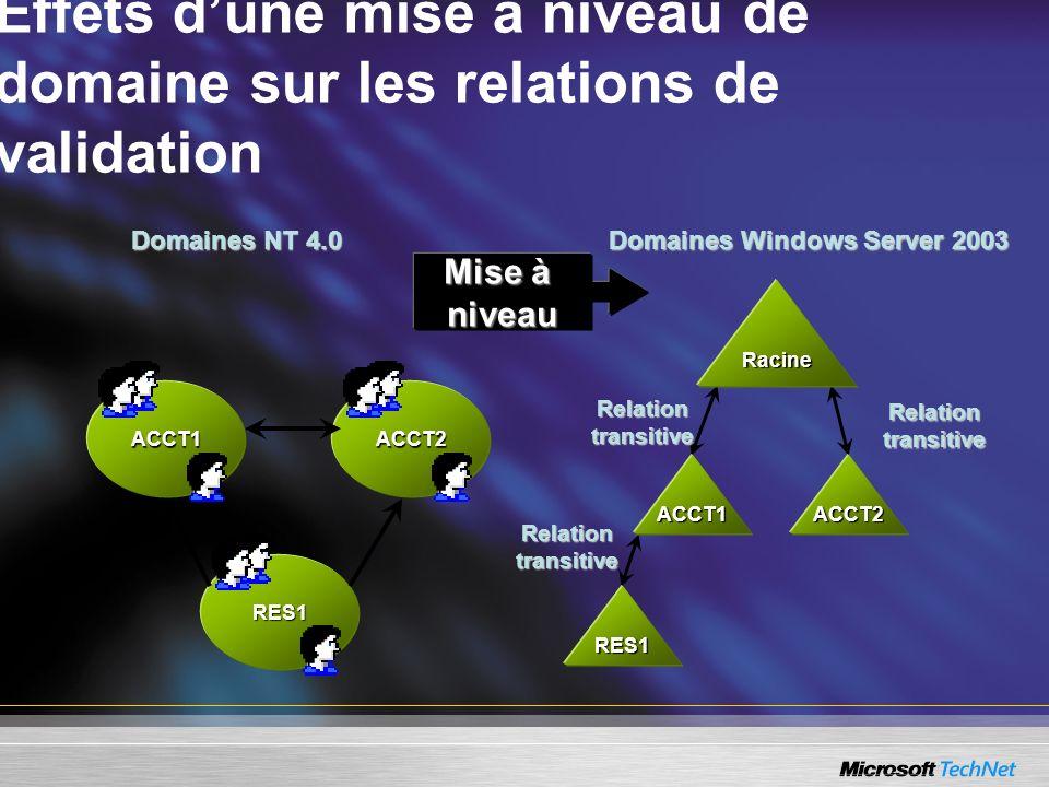 Effets d'une mise à niveau de domaine sur les relations de validation