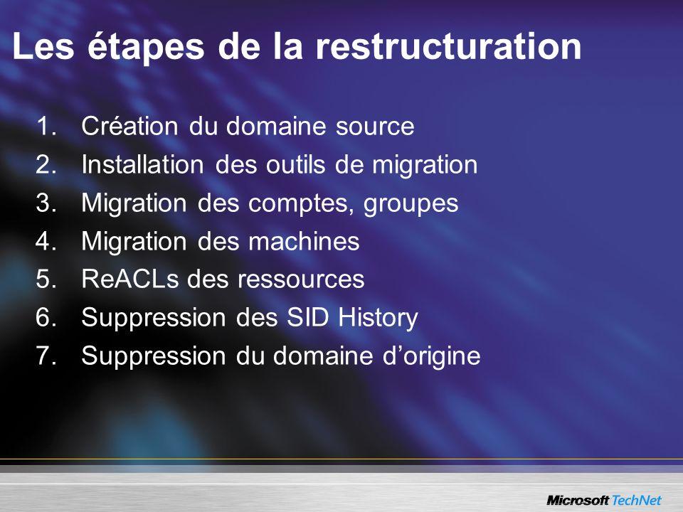 Les étapes de la restructuration