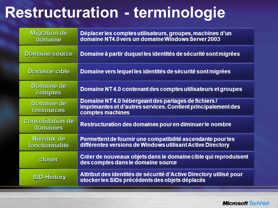 Restructuration - terminologie