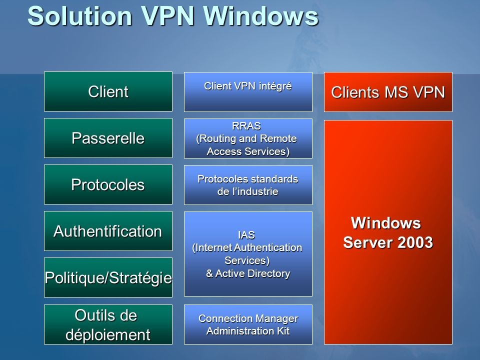 Solution VPN Windows Client Clients MS VPN Passerelle Windows