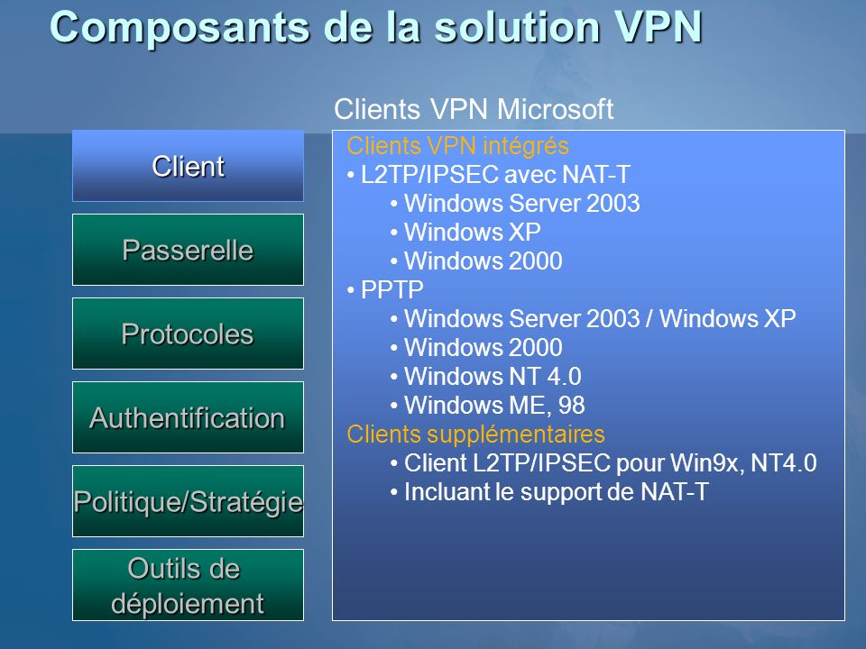 Composants de la solution VPN