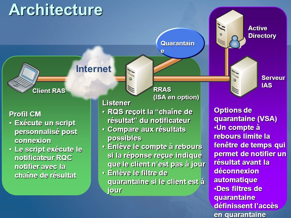 Architecture Internet Options de quarantaine (VSA)
