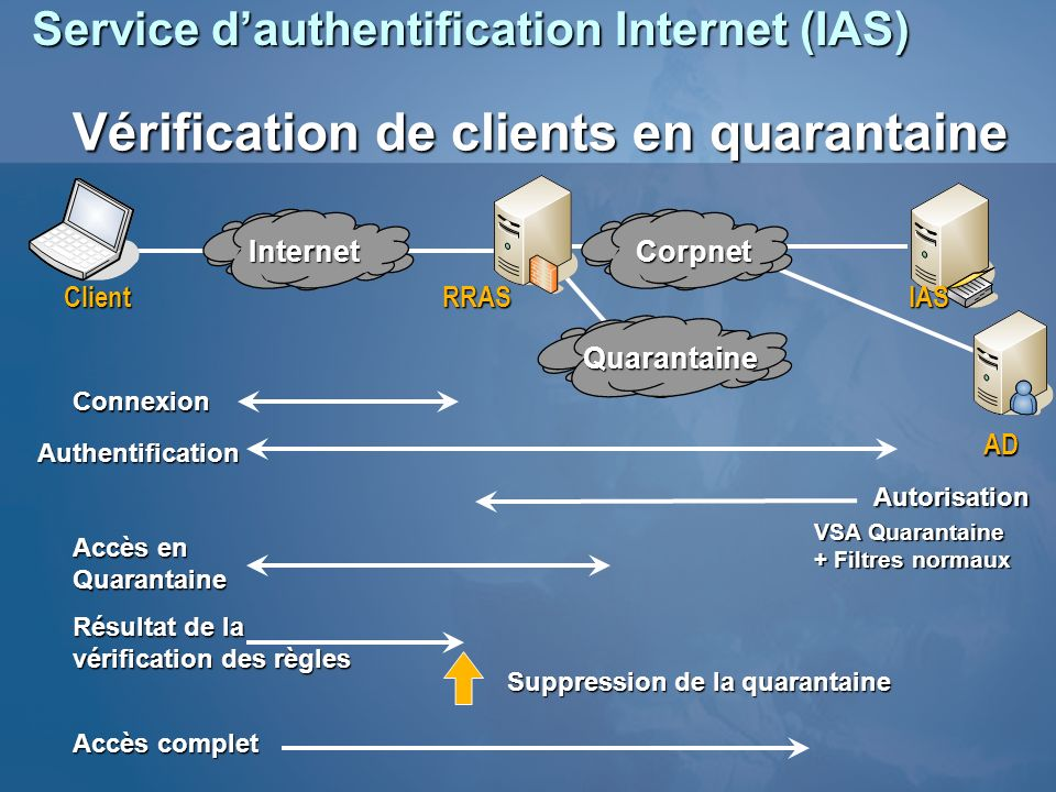 Service d'authentification Internet (IAS)