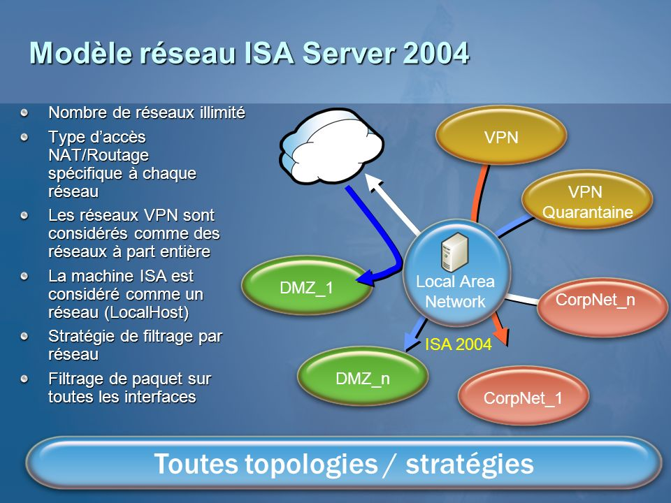 Modèle réseau ISA Server 2004