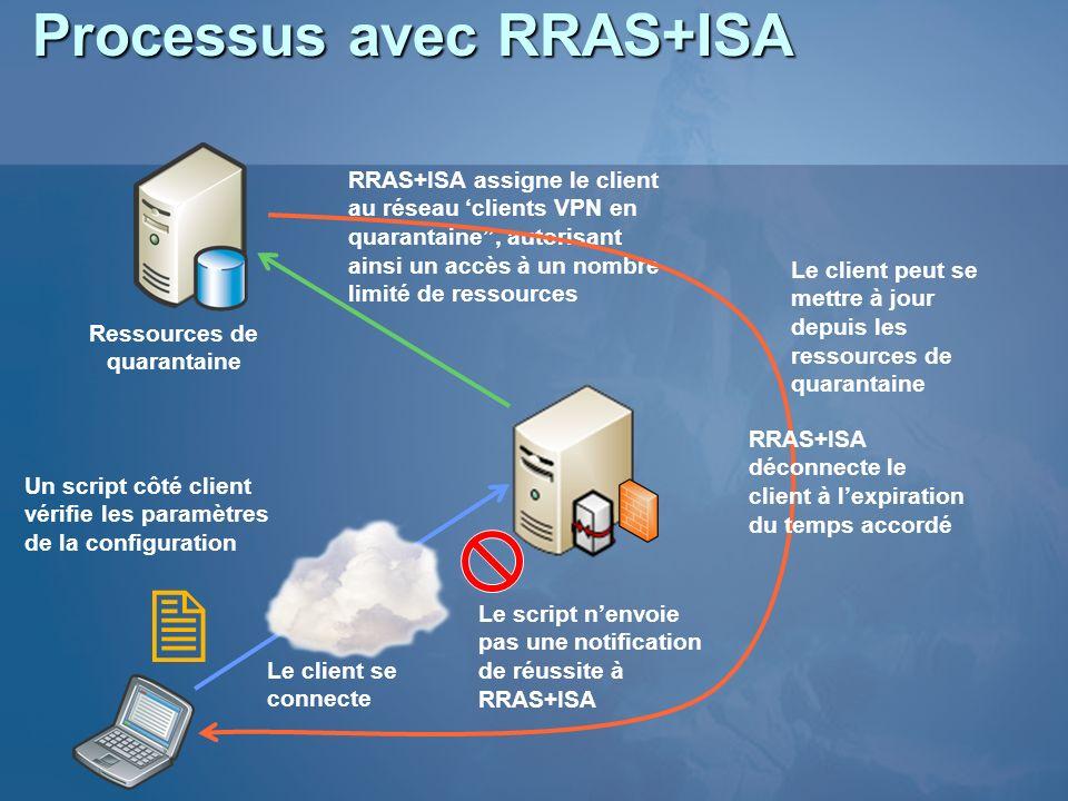 Processus avec RRAS+ISA