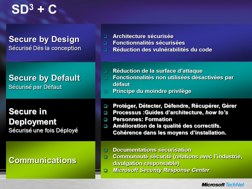 SD3 + C Secure by Design Sécurisé Dès la conception