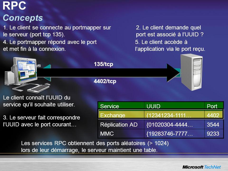 RPC Concepts 1. Le client se connecte au portmapper sur le serveur (port tcp 135). 2. Le client demande quel port est associé à l'UUID