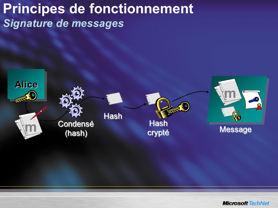 Principes de fonctionnement Signature de messages