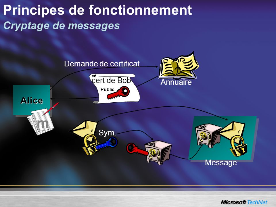 Principes de fonctionnement Cryptage de messages
