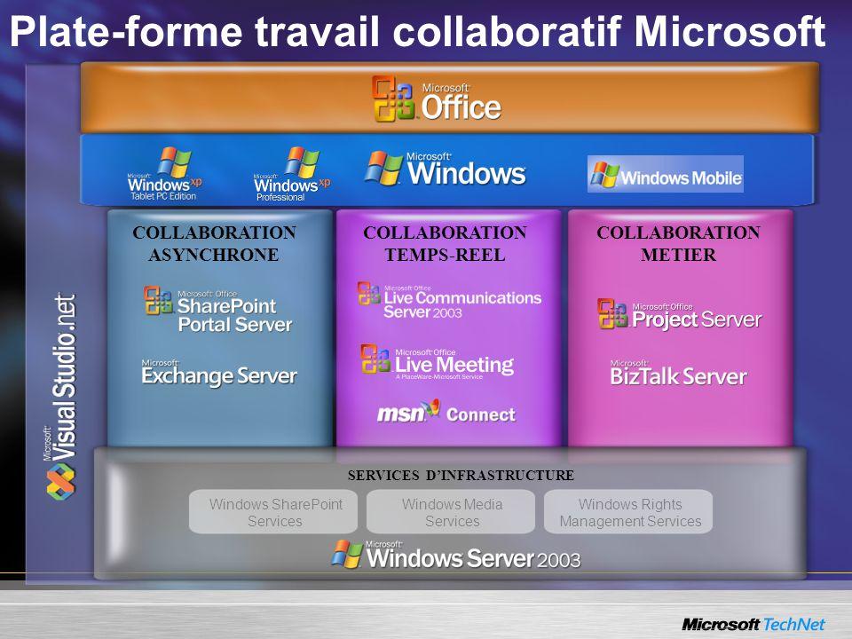 Plate-forme travail collaboratif Microsoft