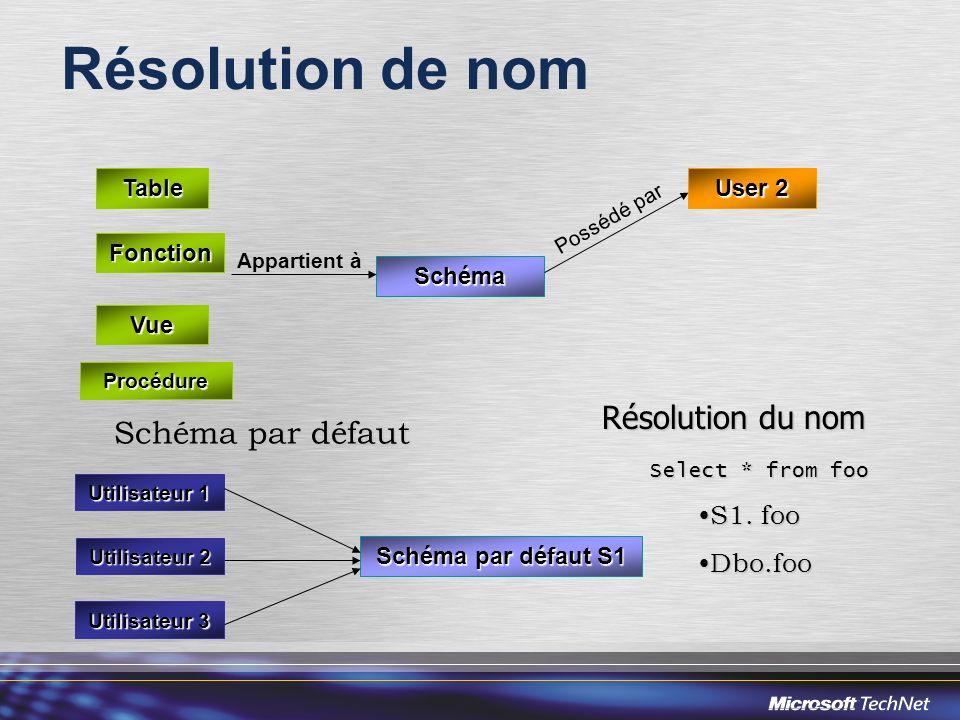 Résolution de nom Résolution du nom Schéma par défaut S1. foo Dbo.foo