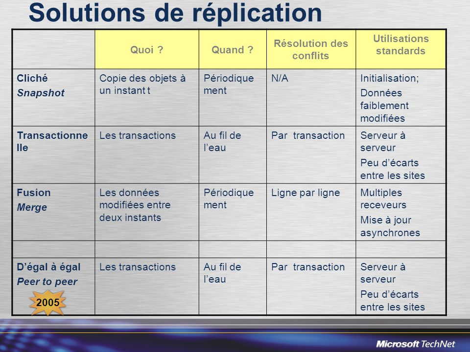 Solutions de réplication