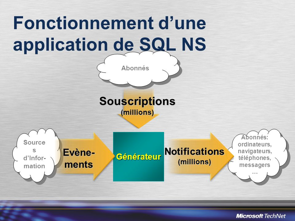 Fonctionnement d'une application de SQL NS